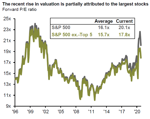 JPM Concentration