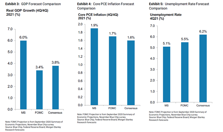 MS Forecasts