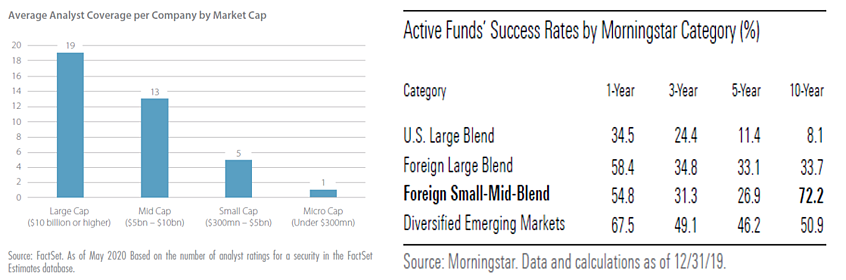 active funds