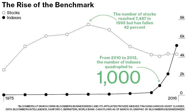 BENCHMARKS ÷ STOCKS > 1