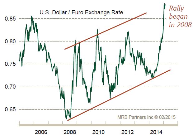 Impact of Stronger Dollar
